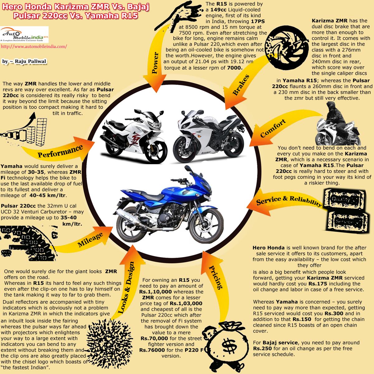 Hero Honda Karizma Zmr Vs Bajaj Pulsar 220cc Vs Yamaha ...